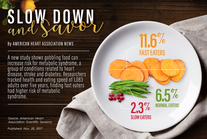 Whoa! Slow Down: Eating Slowly Is Good For You.